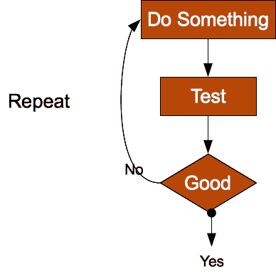Diagrahm of iterative cycle. Do Something, Test, Good, Not Repeat.